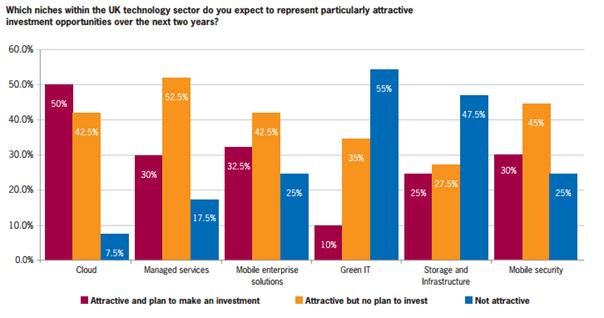 Cleantech, greentech, green IT,  Cloud, efficacité énergétique